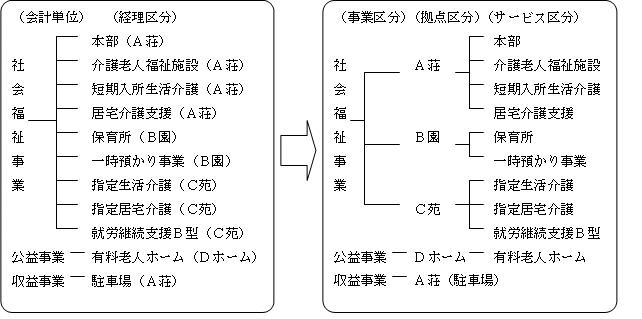 事業区分・拠点区分・サービス区分について(事例)